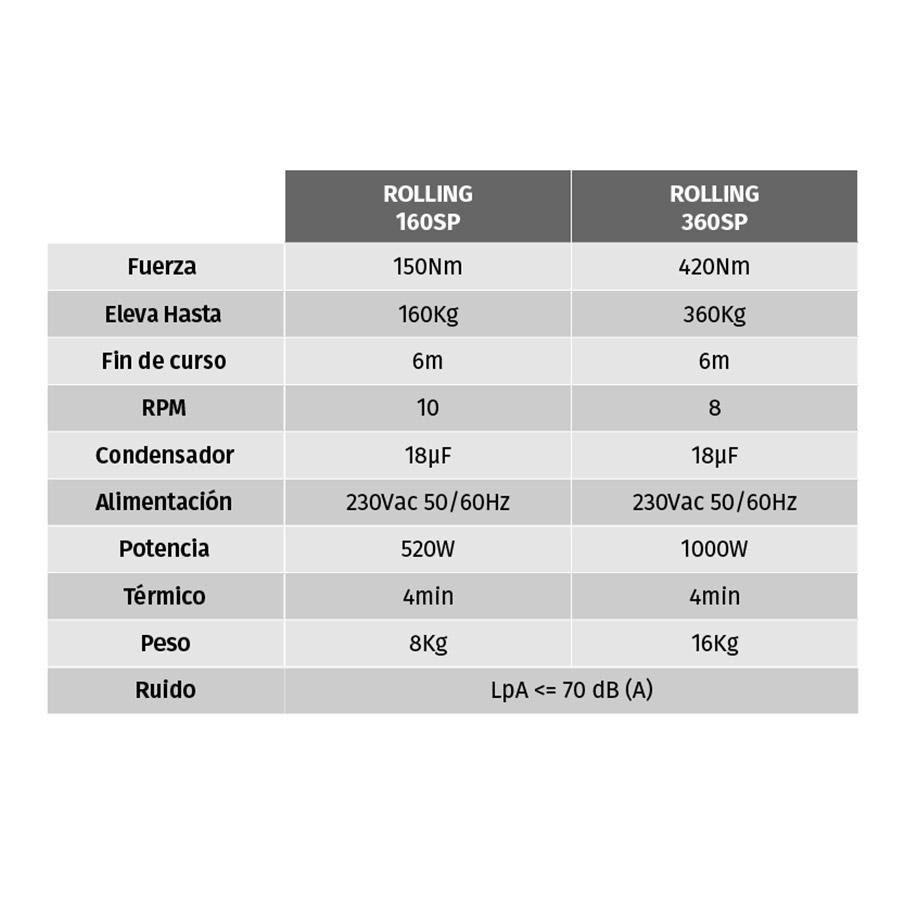 Motor para Puertas Enrollables KIT ROLLING 360 SP tabla
