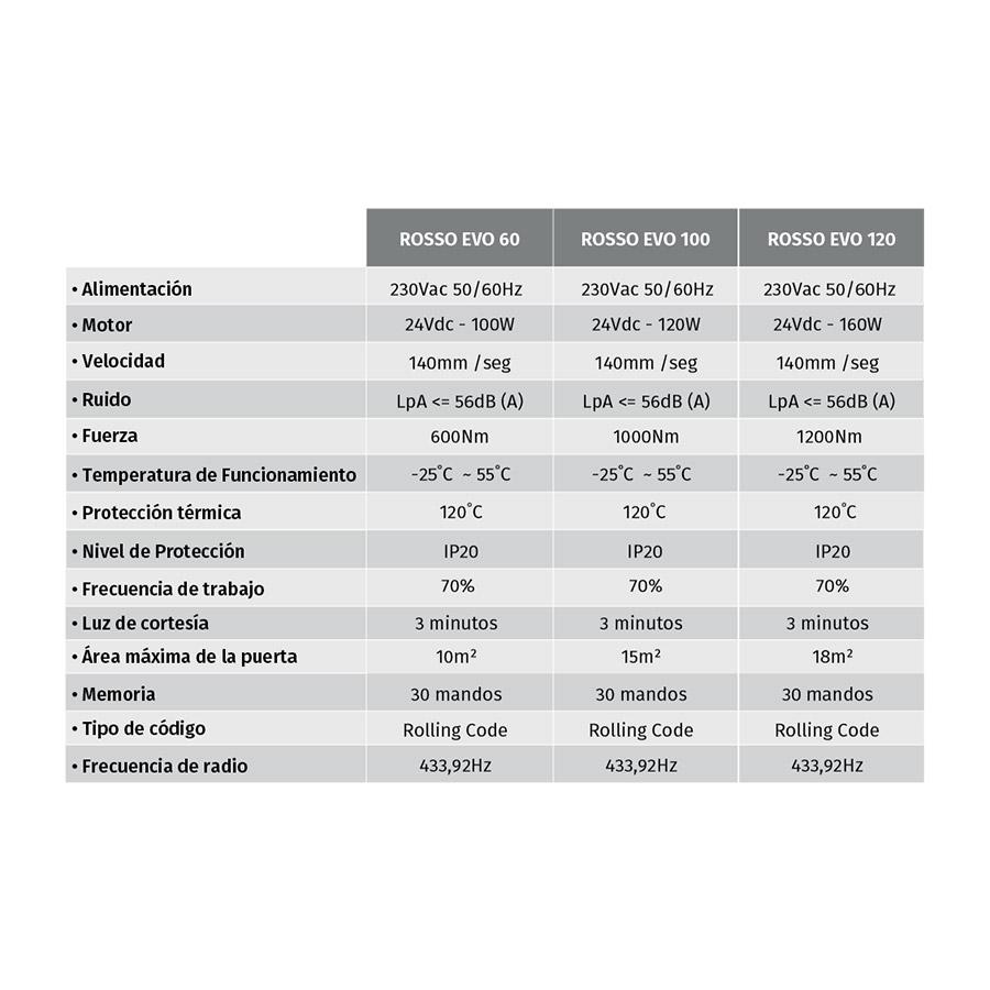 Motor para Puertas Seccionales ROSSO EVO 100 tabla